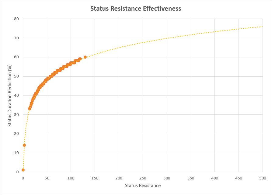 status-resistance2.png